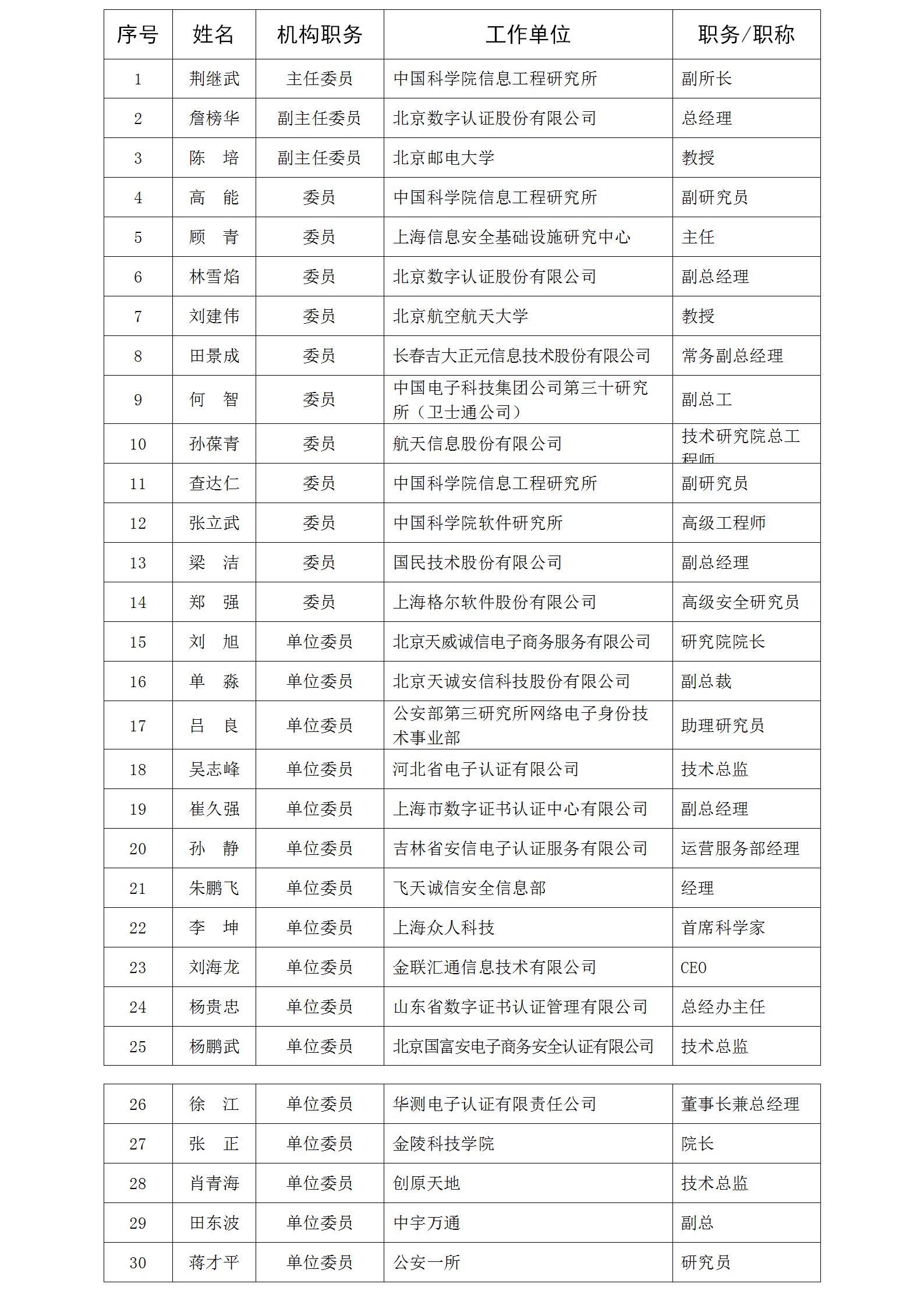 第一届中国密码学会电子认证专业委员会委员名单.png