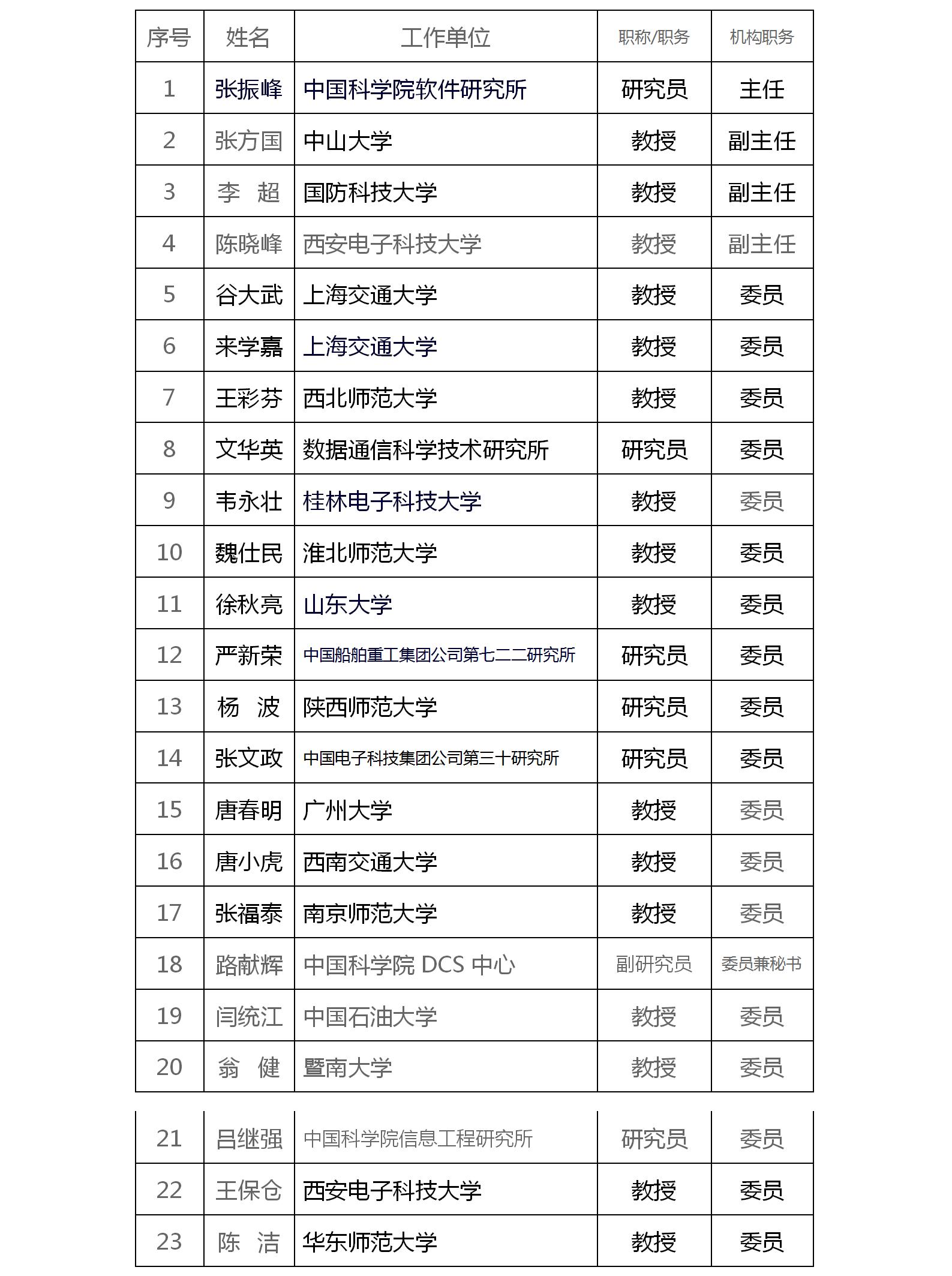 中国密码学会密码算法专业委员会第三届成员名单.png
