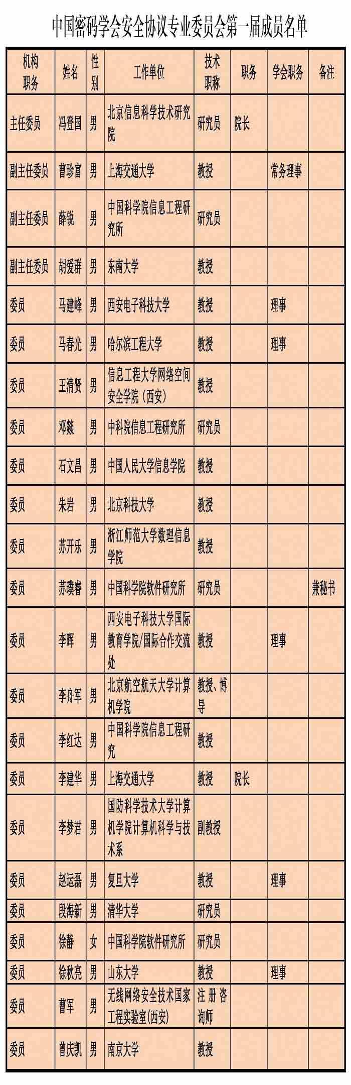 中国密码学会安全协议专业委员会成员名单(20160614小).jpg