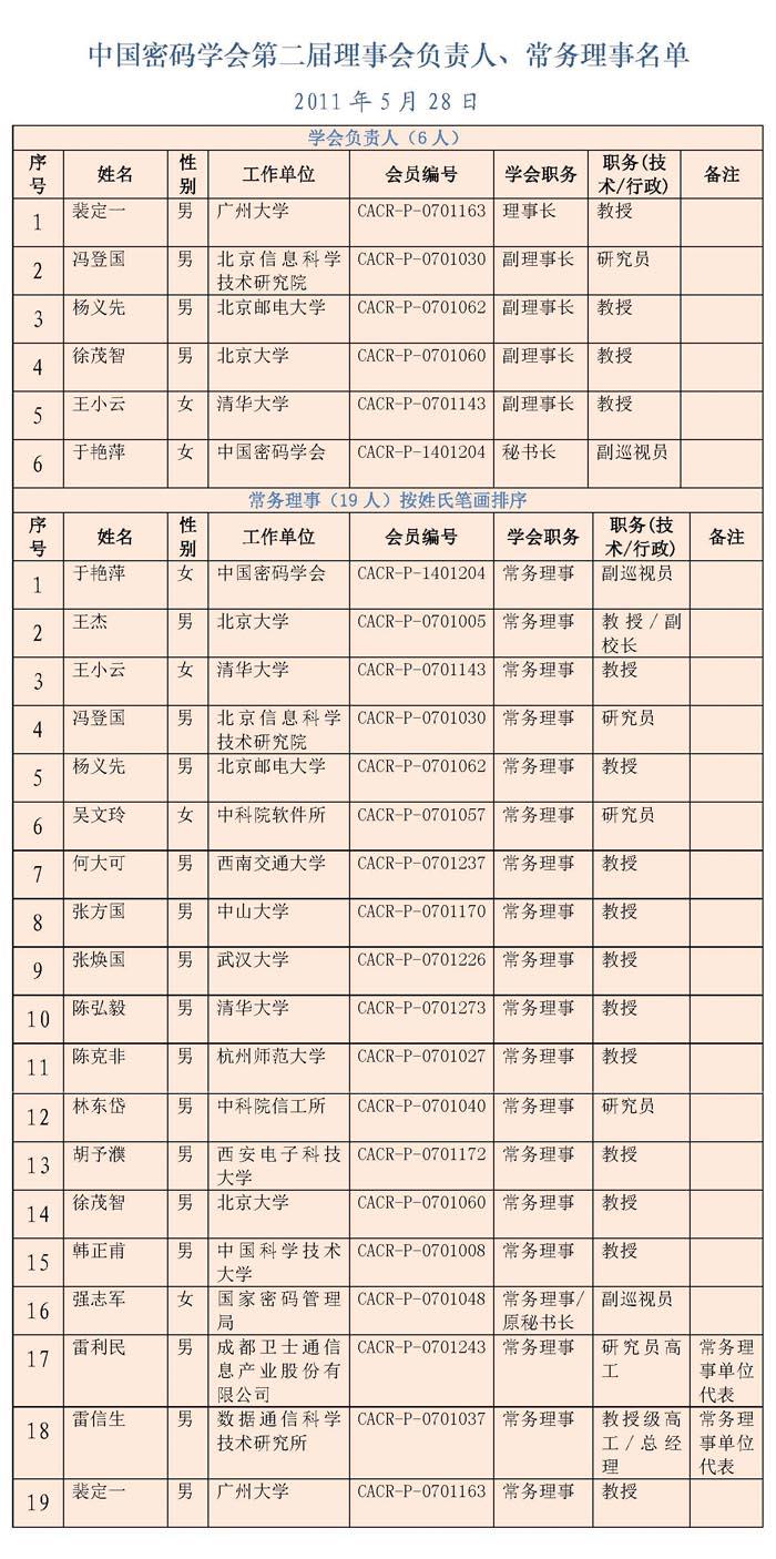 中国密码学会第二届理事会负责人、常务理事名单20150203.jpg